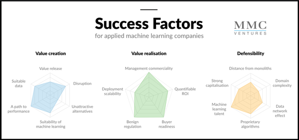 17 Success Factors for the Age of AI