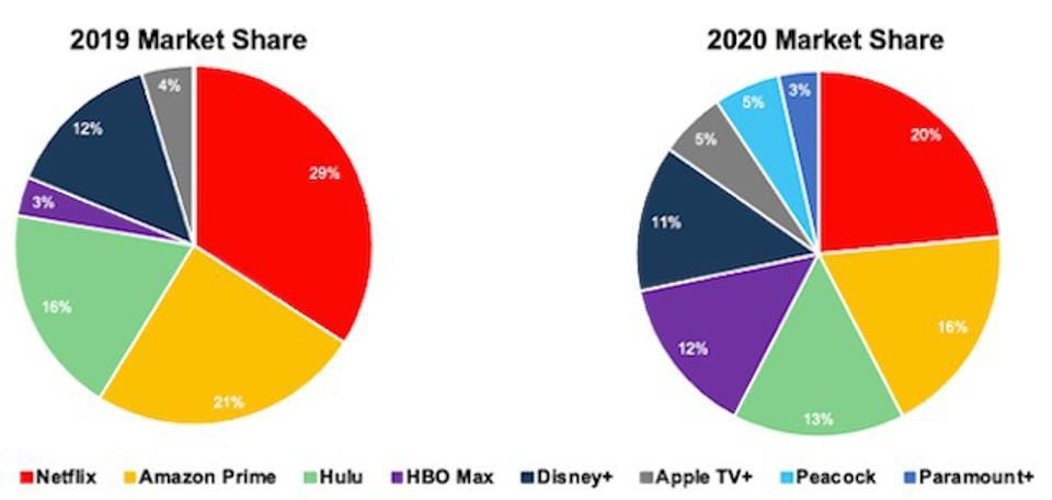 Market Share of Streaming Platforms 2019–2020. Netflix goes from 29% in 2019 to 20% in 2020.