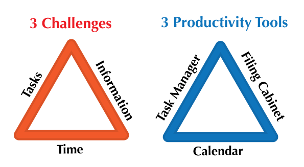 The three challenges of modern work life. Credit: http://www.markwk.com/productive-calendar-usage.html