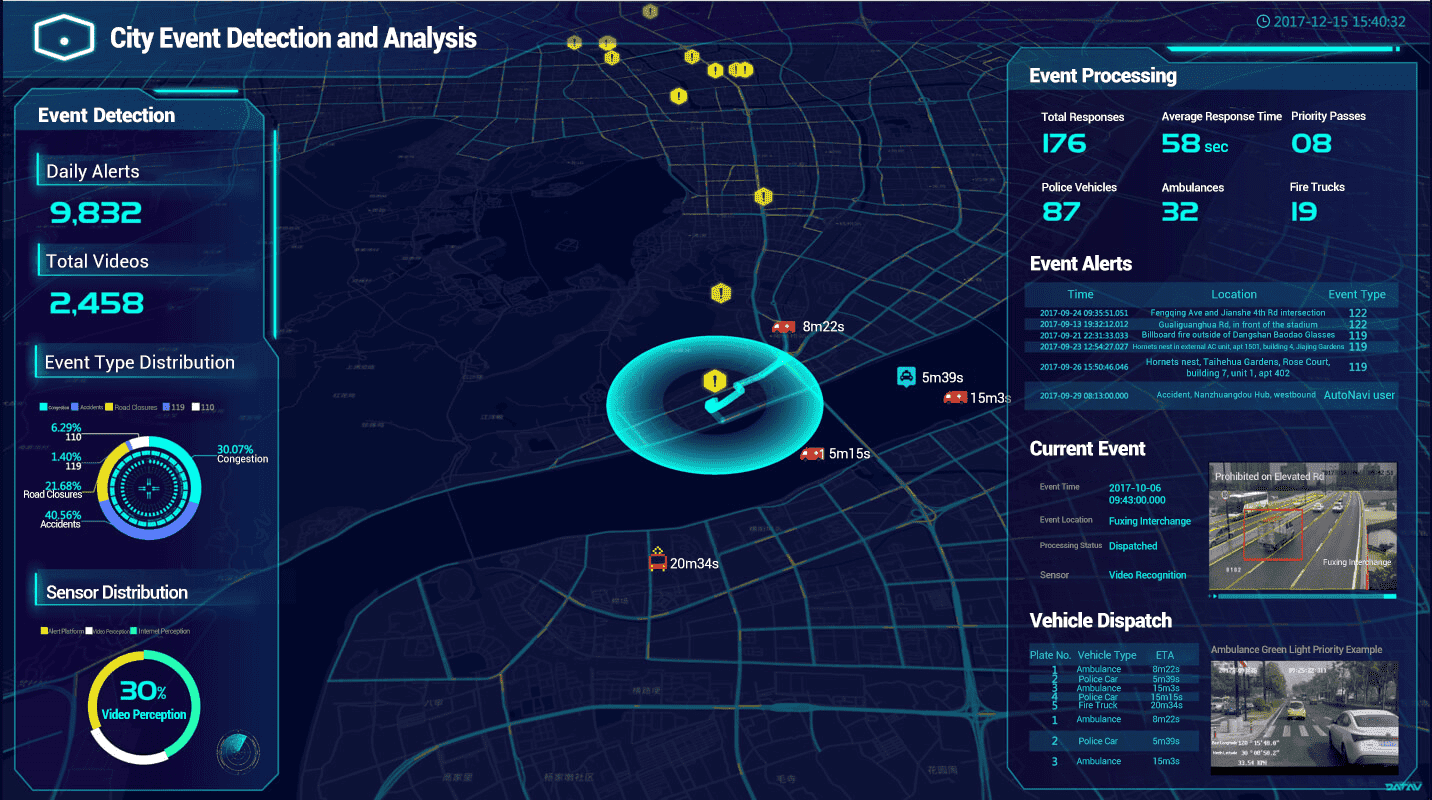 City Brain: Empower Cities to Think with Data-Driven Governance - Alibaba  Cloud