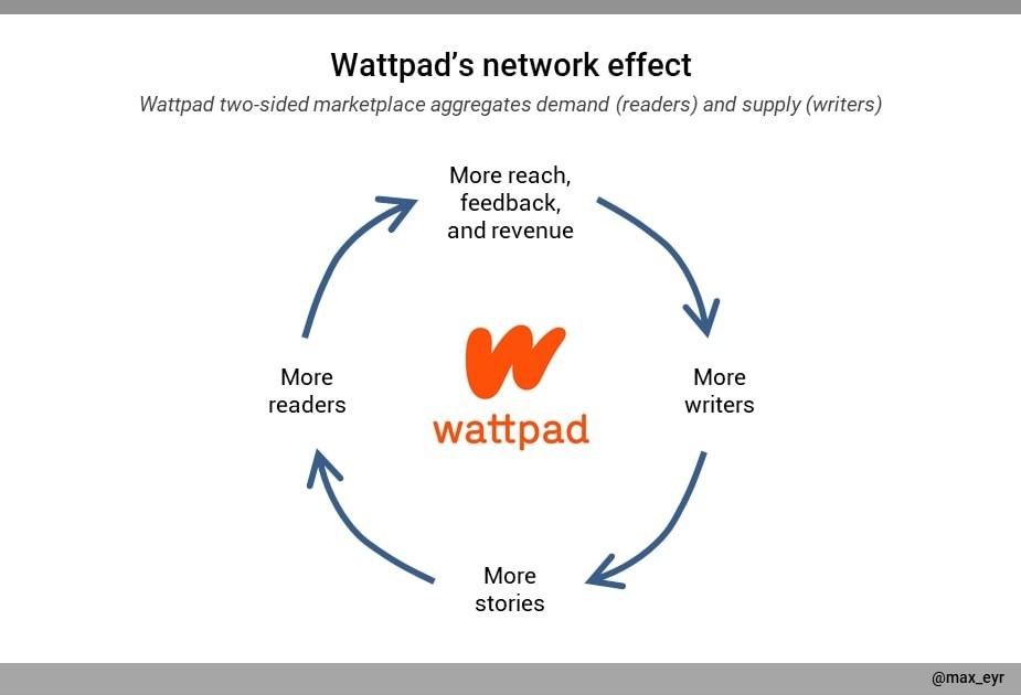 A graph describing Wattpad's network effects
