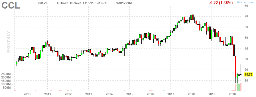 CCL Carnival Corporation & Plc monthly Stock Chart