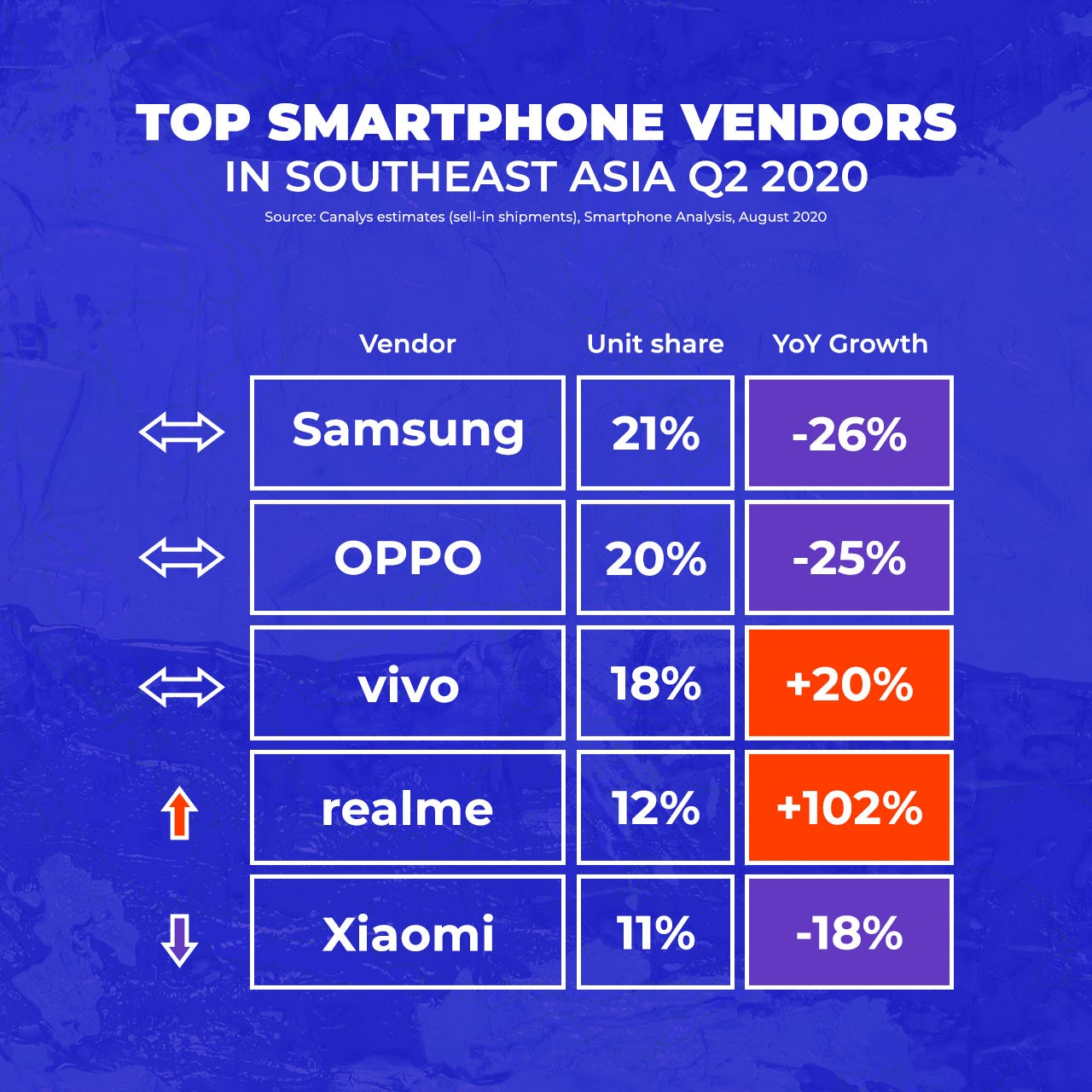 Chinese brands dominate Q2 2020 smartphone sales in Southeast Asia -  GadgetMatch
