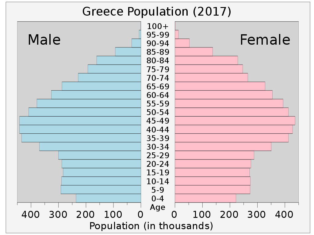 Greece's demographic crisis and the Convergence of Catastrophes 2