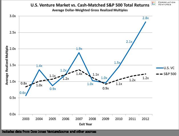 Image result for venture capital returns