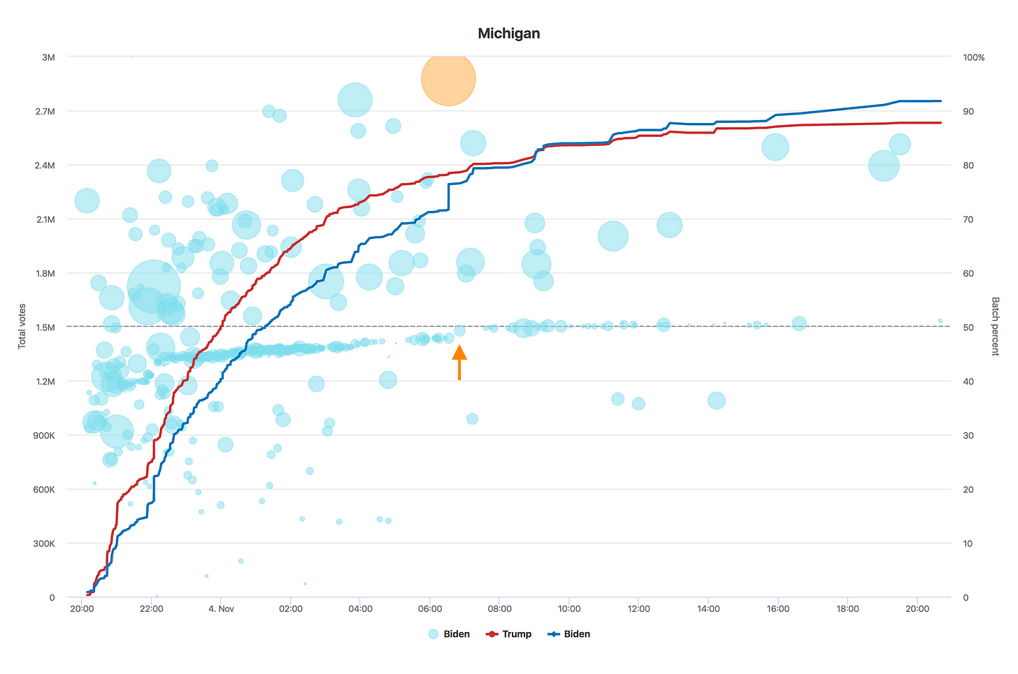 Chart of Michigan voting data over time