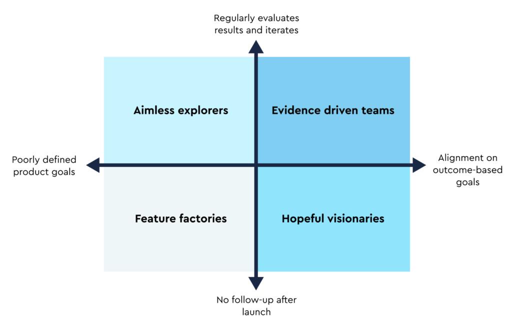 Grid representing the metrics landscape