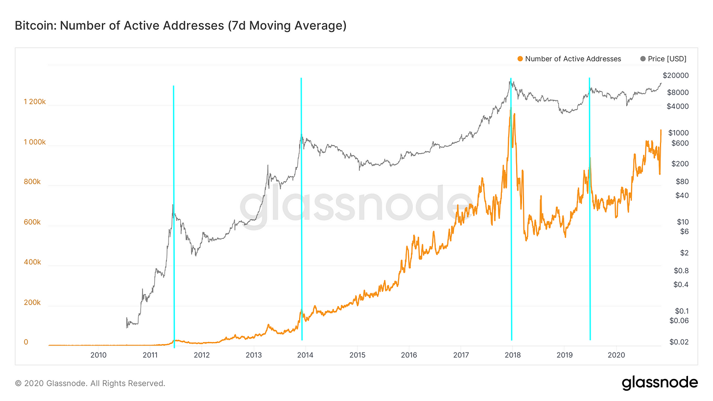 Bitcoin active addresses and bitcoin price