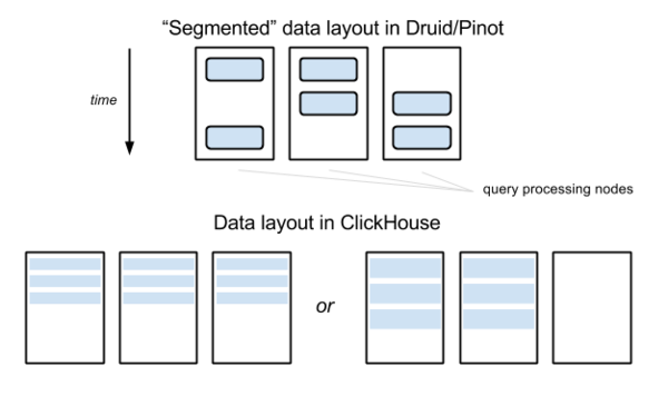 Comparison of the Open Source OLAP Systems for Big Data: ClickHouse, Druid, and Pinot