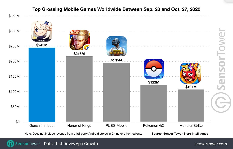 Top Grossing Mobile Games Worldwide Between September 28 and October 27, 2020