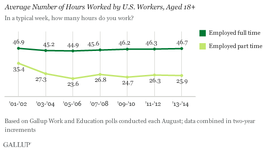 Average Number of Hours Worked by U.S. Workers, Aged 18+