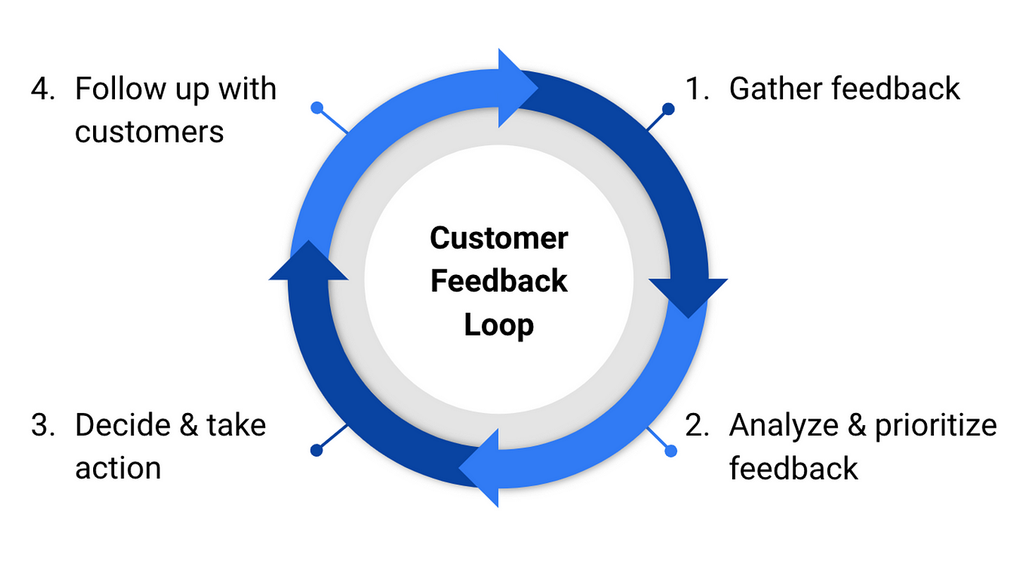 Customer feedback loop - what it is and why it's important?