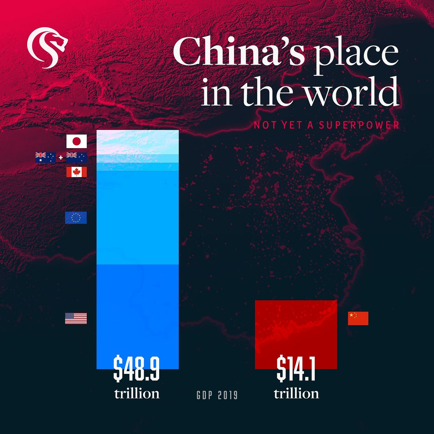 May be an image of text that says 'S China's place in the world NOT YET A SUPERPOWER 0 $48 q 040.0 trillion GDP 2019 $14.1 trillion'