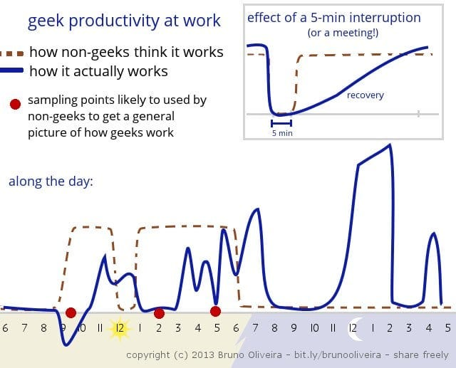 , The Cost Of Interruption Visualized, The Future Buzz