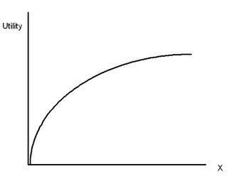 Diminishing Marginal Utility | Economics | Fandom