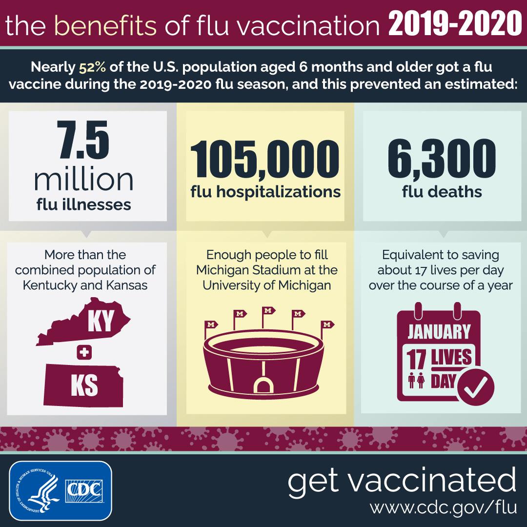 Benefits of Flu Vaccination 2019-2020