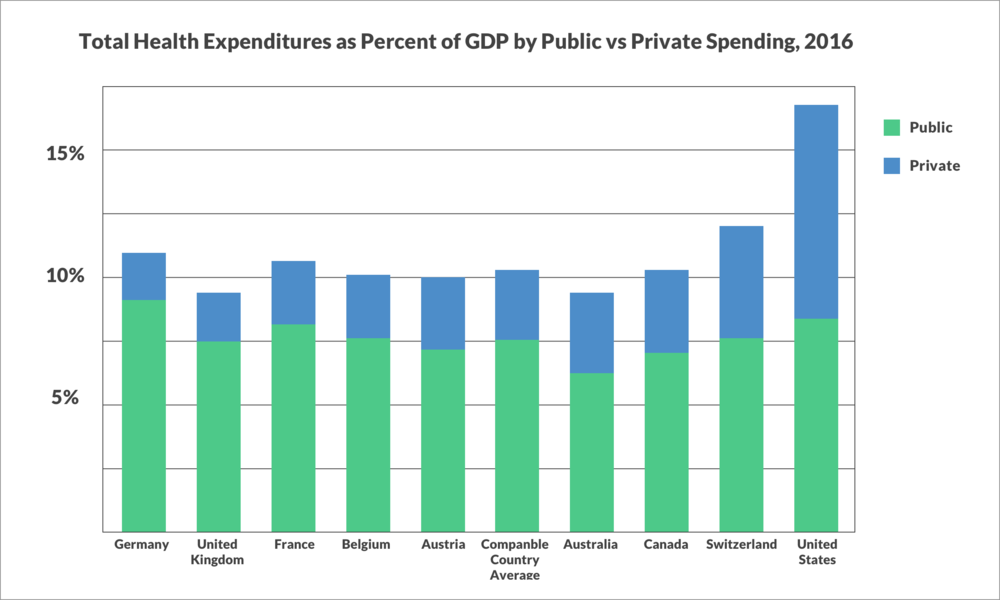 "Source: Kaiser Family Foundation analysis of data from OECD (2017), ""OECD Health Data: Health expenditure and financing: Health expenditure indicators"", OECD Health Statistics (database)"
