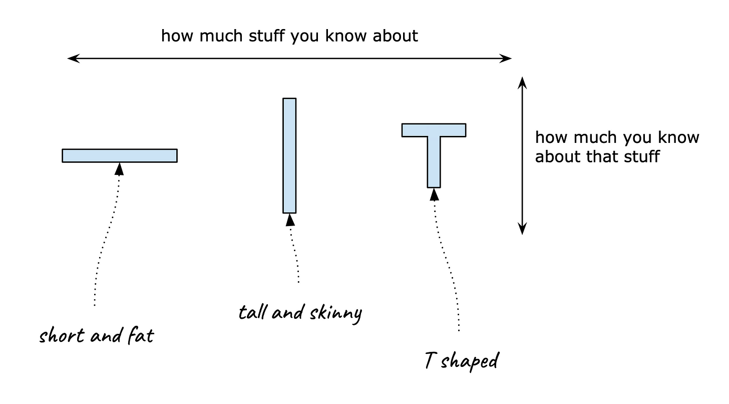 Width is how much stuff you know about.  Height, or depth, is how much you know about that stuff.