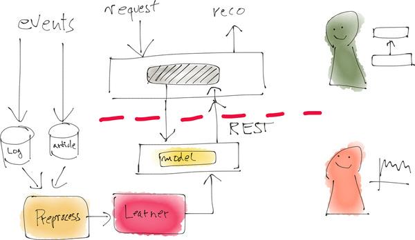 Production data science @ Zalando
