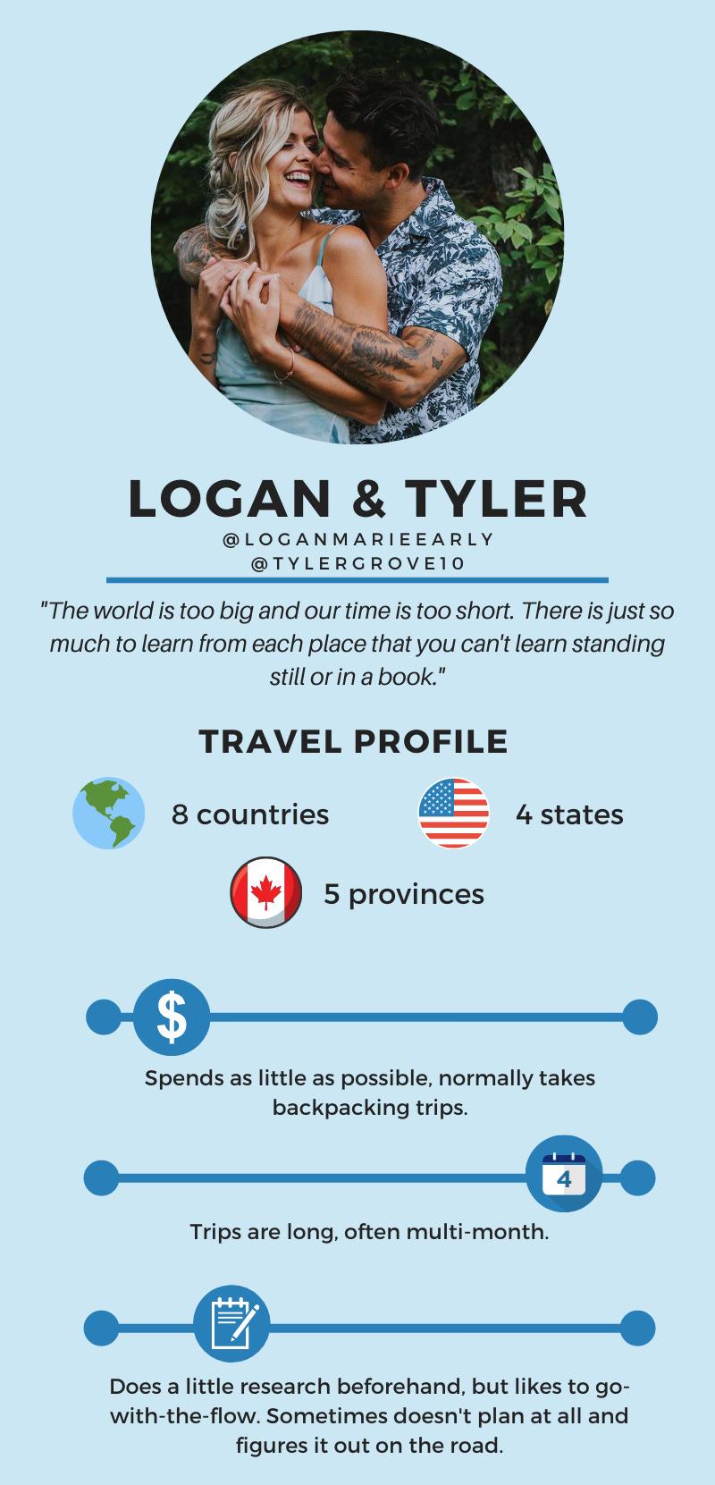 Logan and Tyler travel profile