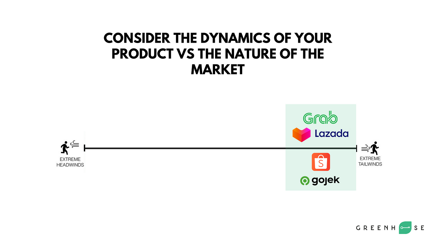 Extreme tailwind Dynamic of your product vs nature of the market