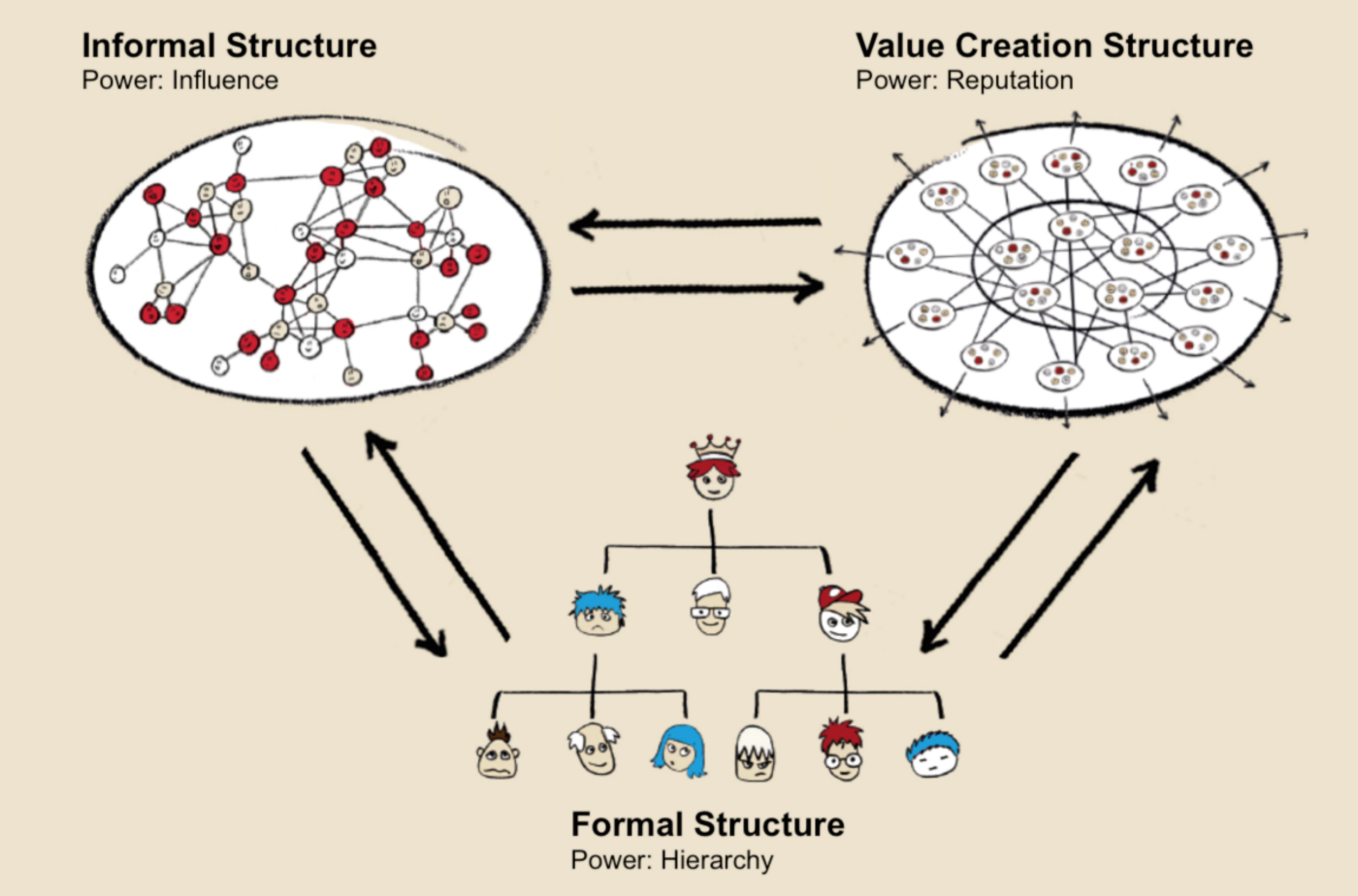 Formal Structure, Informal Structure, Value Creation Structure