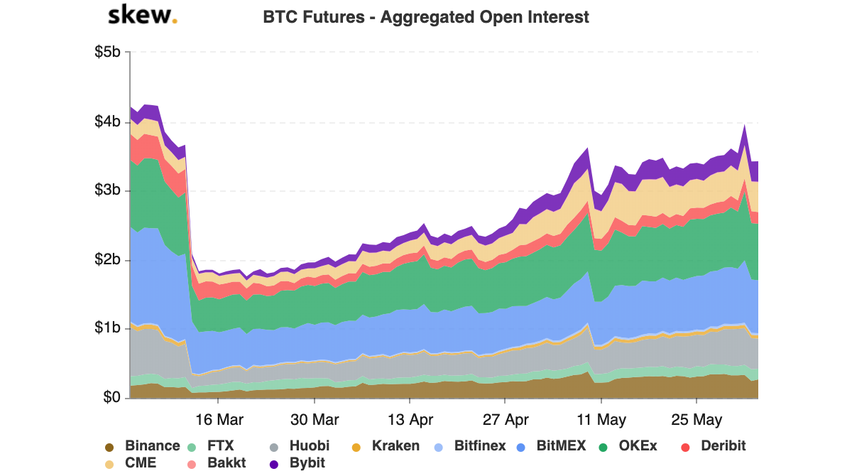 Bitcoin futures aggregated open interest