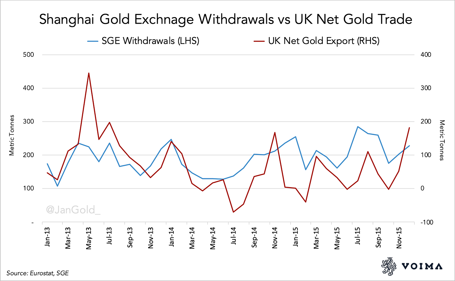 Shanghai Gold Exchnage Withdrawals vs UK Net Gold Trade (2)
