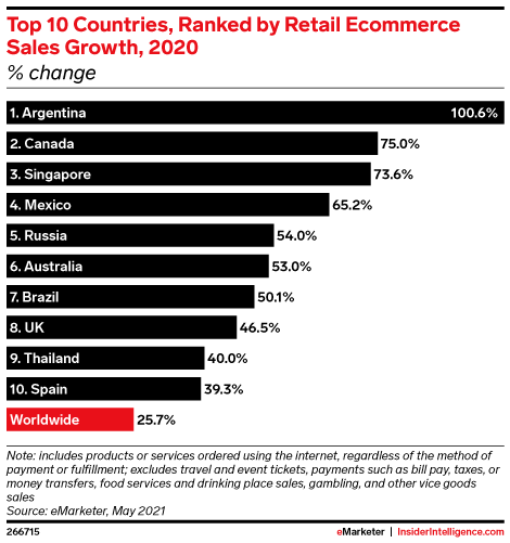 Top 10 Countries, Ranked by Retail Ecommerce Sales Growth, 2020 (% change)