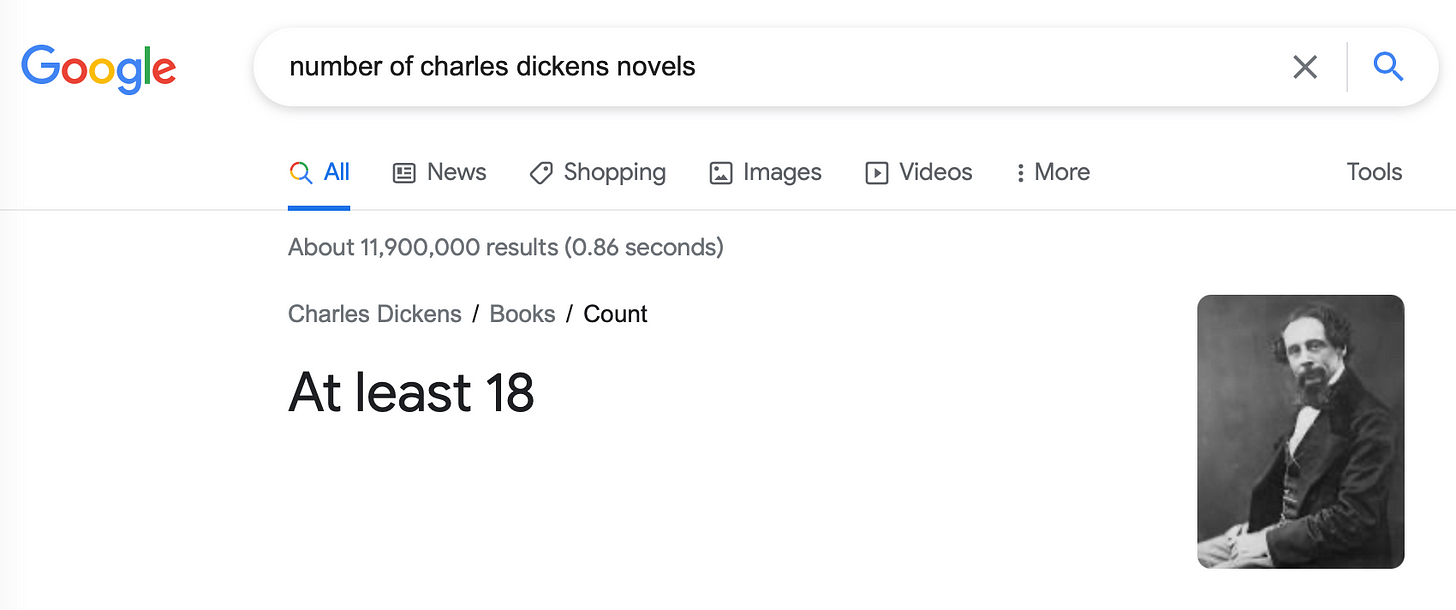 Googling for how many novels Charles Dickens wrote