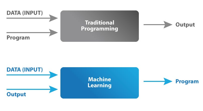 What is Machine Learning? How Machine Learning Works and future of it?