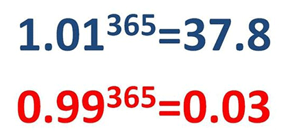 1.01 vs 0.99Rule of 1.011.01 ^ 365 = 37.8Everyday do a little bit more.Rule  of 0.990.99 ^ 365…   Being used quotes, Improvement quotes, Motivational  quotes for life
