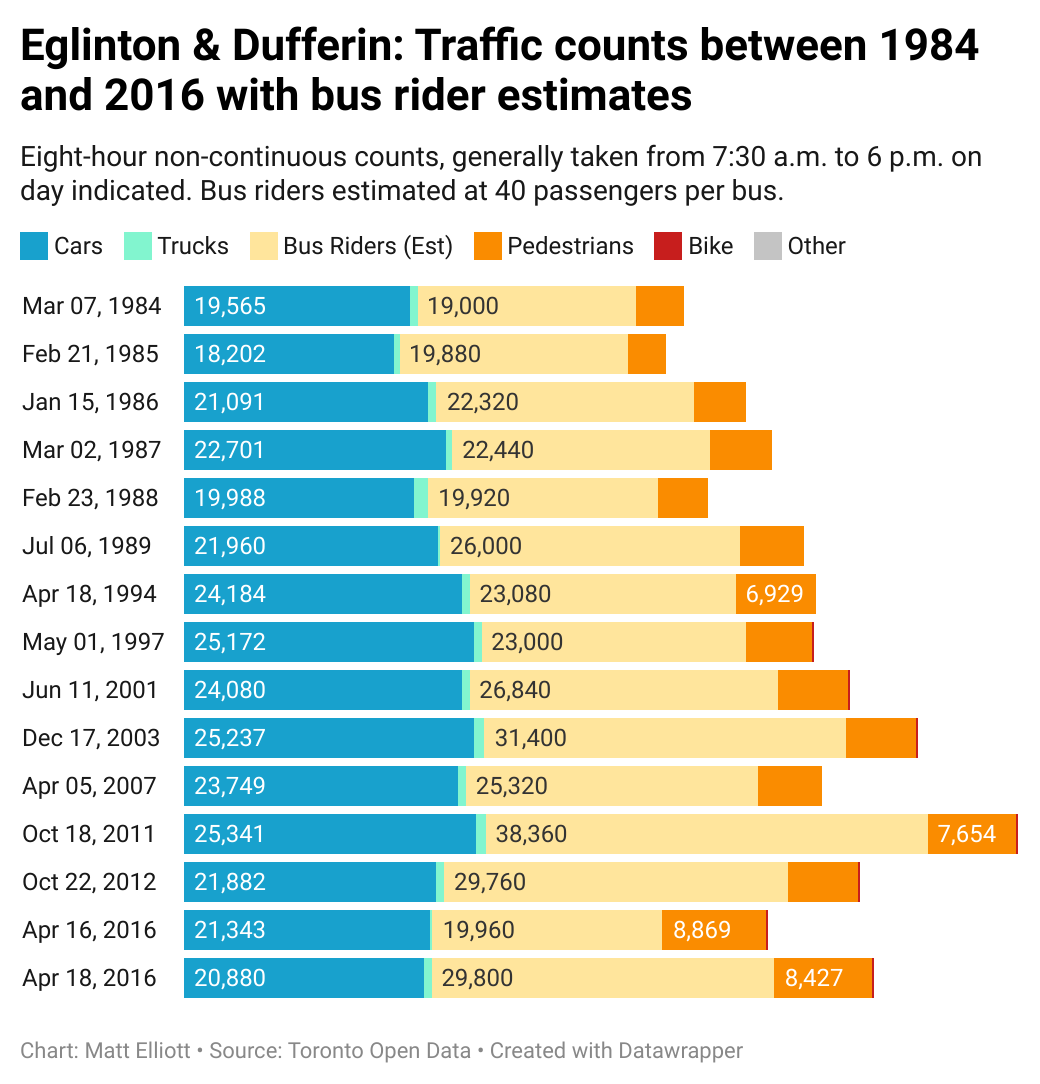 Chart of traffic at Eglinton & Duferin, with an estimate of number of bus riders