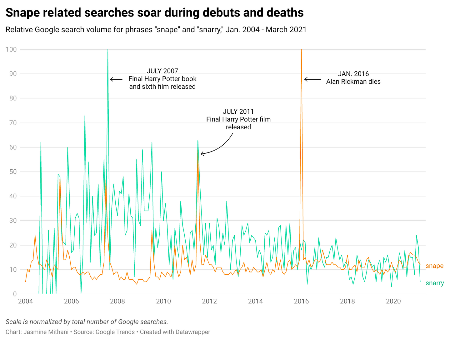 """Snape related searches soar during debuts and deaths: Relative Google search volume for phrases """"snape"""" and """"snarry,"""" Jan. 2004 - March 2021"""