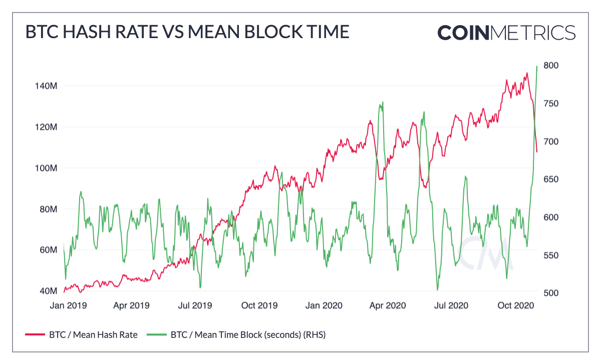 BTC Hash Rate vs Mean Block Time
