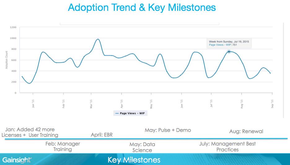 adoption tred & key milestones