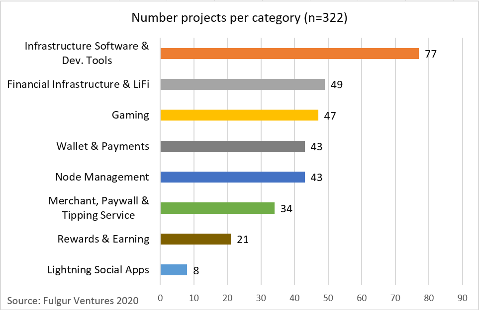 Number of LN Projects Chart