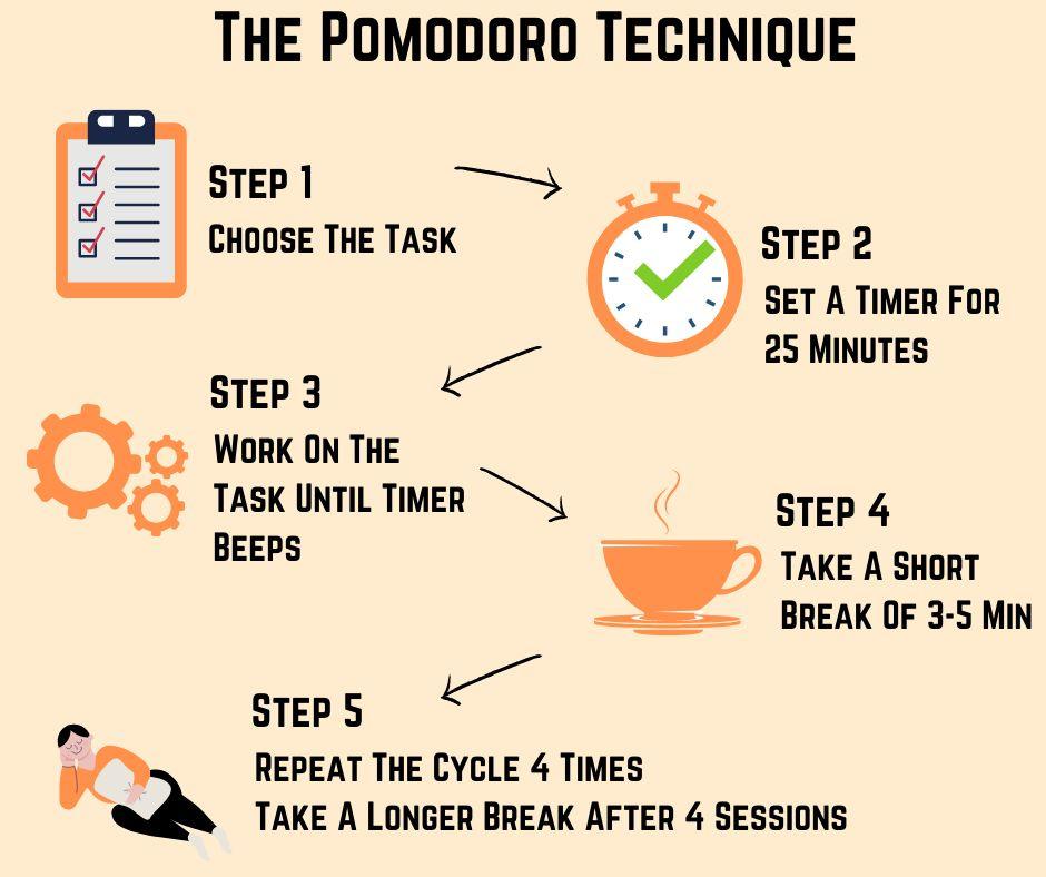 Pomodoro Technique - A Detailed Beginner's Guide