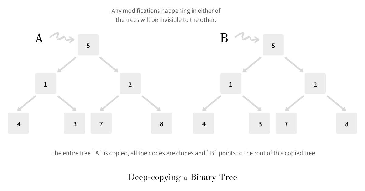 Deep Copying a Binary Tree