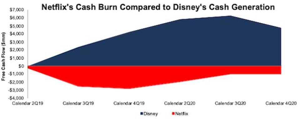 Netflix vs Disney Free Cash Flow Generation. Netflix is losing money throughout whereas Disney is making money