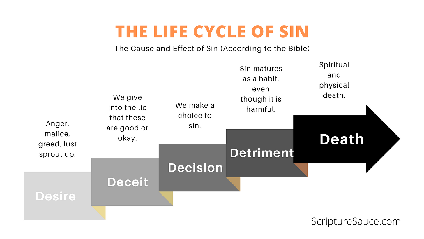 Staircase of sin's choices: Desire, Deceit, Decision, Detriment, and finally Death.