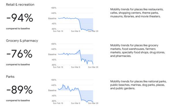 Datos del Mobility Report de Google