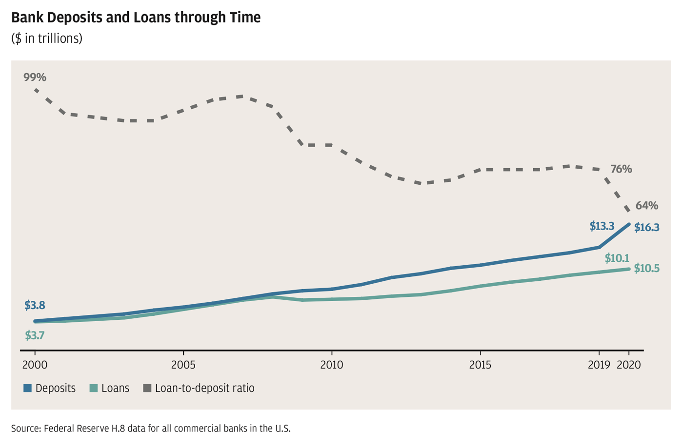 Line graph showing 2000 to 2020 trends for bank deposits, loans and loan-to-deposit ratio