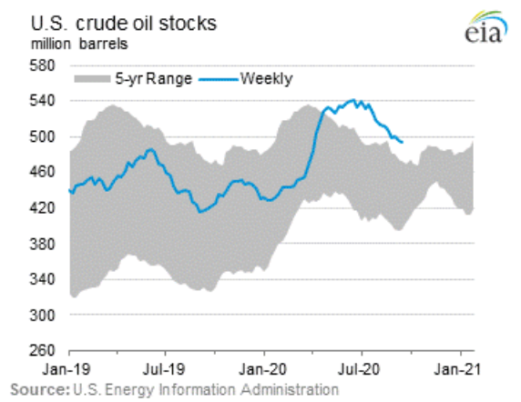 "IJ_S_ crude Oil stocks  barrek  s-yr Range ——Week1y  Jan-19  Jul-19  Ju120  eia  Jan-21  Source: U S. Energy h formation Adrn""istratøn"