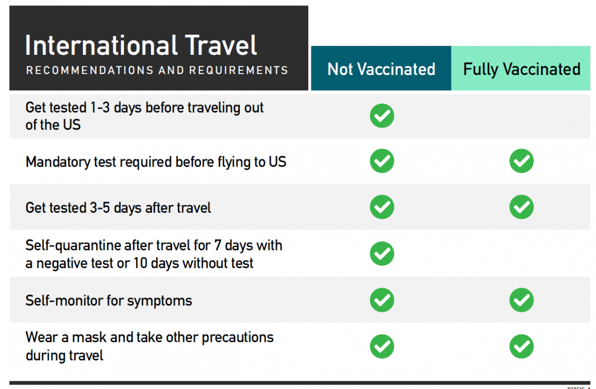 International Travel Quick Reference