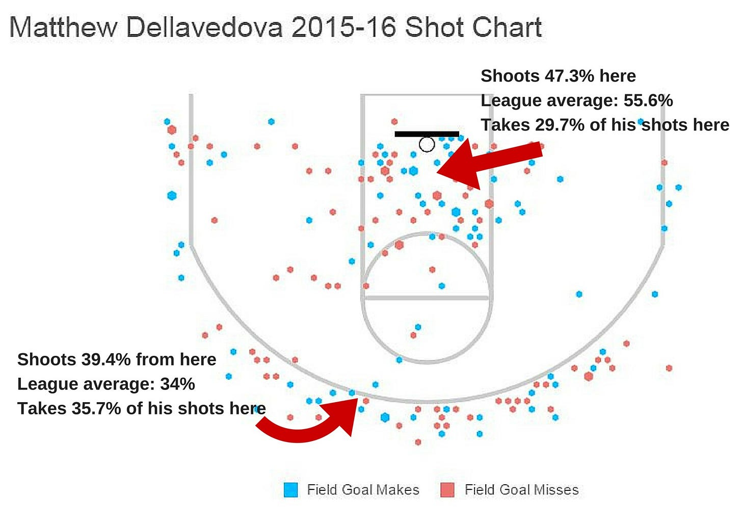 Delly shot chart
