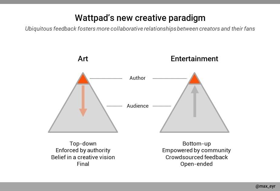 A graph describing Wattpad's creative paradigm