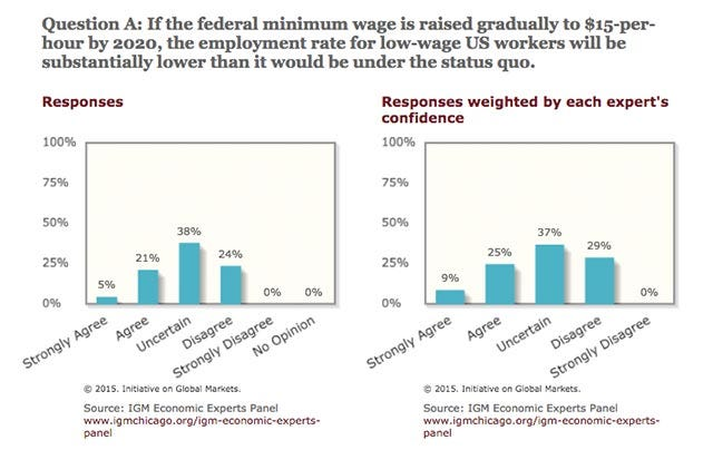 What economists think about a $15 minimum wage | Chicago Booth Review