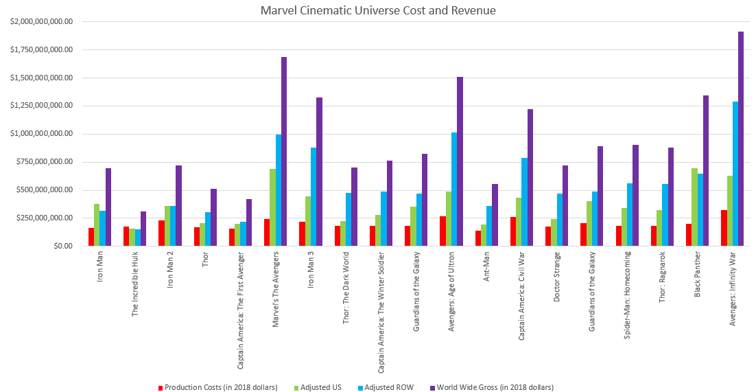 Marvel Movies Production Costs and World Wide Gross Revenue [OC]:  dataisbeautiful