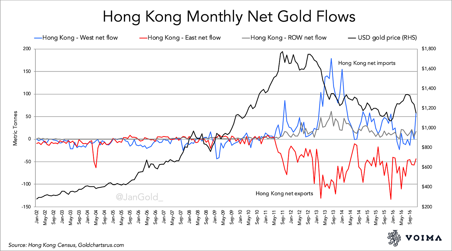 Hong Kong Monthly Net Gold Flows 2002 2016.pdf